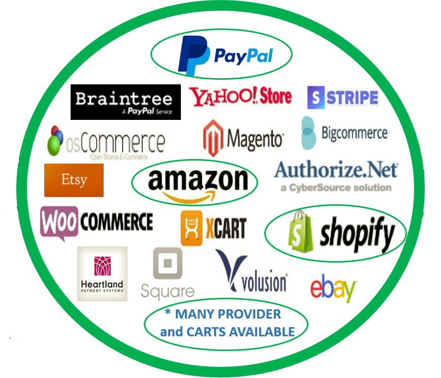 SimplePort does PayPal Braintree Yahoo Stripe Bigcommerce osCommerce Magento Etsy Amazon Authorize.net WooCommerce XCart Shopify Heartland Square Volusion eBay
